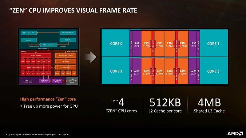 AMD Raven Ridge CPU