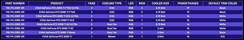 EVGA Redesigns iCX Cooling for GeForce 20-Series Line