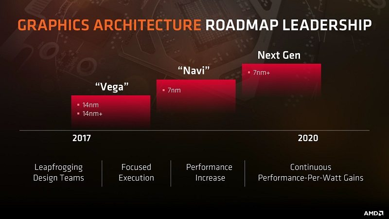 AMD GPU Roadmap 2020