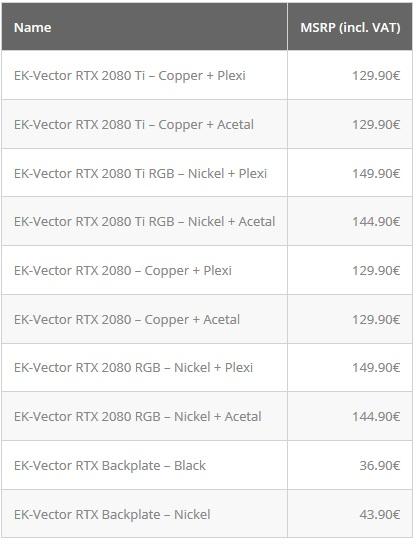 EKWB EK-Vector RTX 2000 Blocks Now Available for Pre-Order