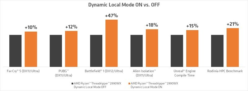 AMD Dynamic Local Mode Results