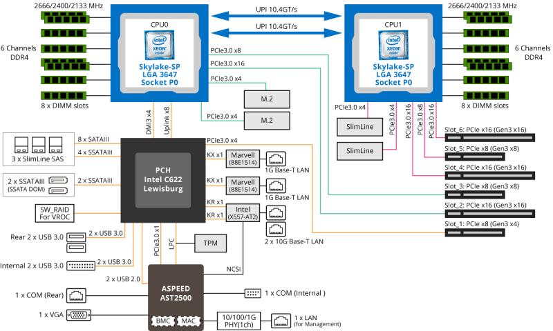 GIGABYTE MD71-HB0 SS Press BlockDiagram