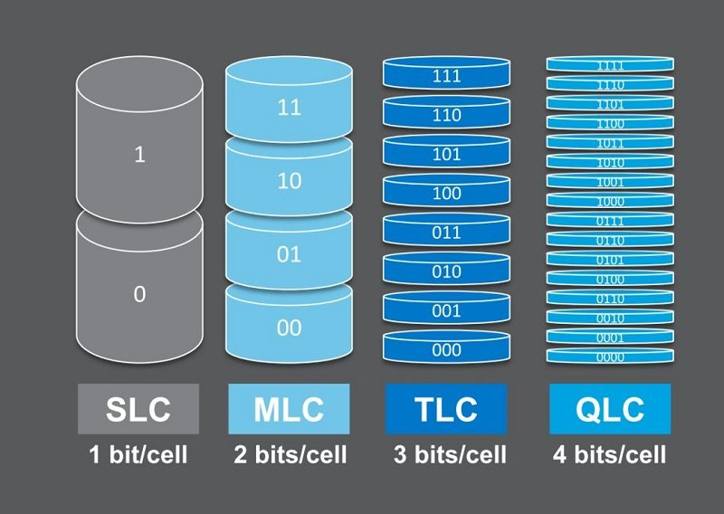 Micron SLC MLC TLC QLC 3D NAND 3D QLC