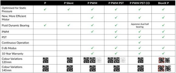 p series chart en