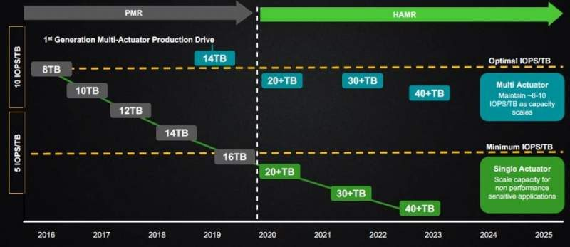 seagate hamr roadmap 950