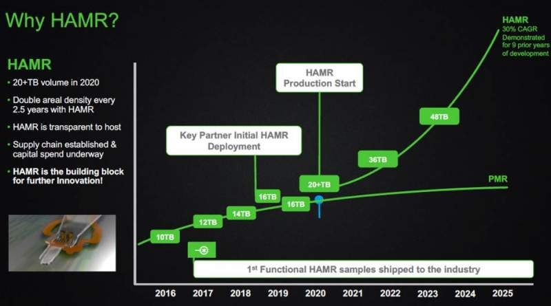 Seagate is Aiming for 100TB HAMR HDDs by 2025