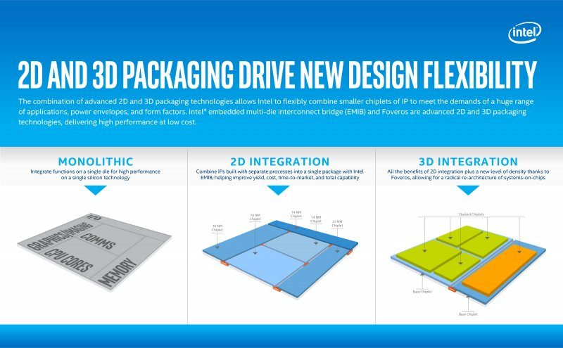 2d and 3d packaging drive new design flexibility 1