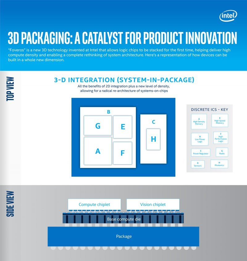 3d packaging a catalyst for product innovation
