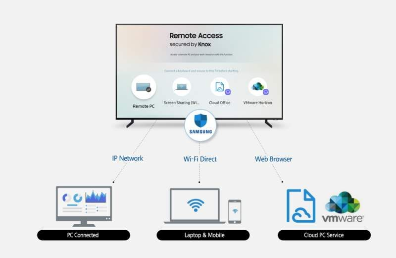 Samsung's 2019 Smart TVs Will Have New Remote Access Feature