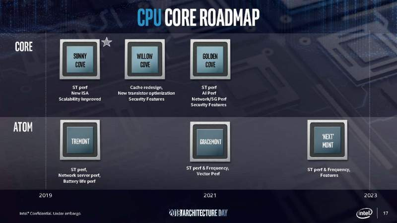 Intel Unveils All-New 10nm 'Sunny Cove' CPU Architecture