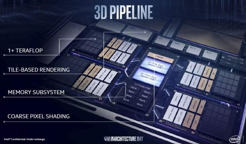 big intel gen11 3d pipeline