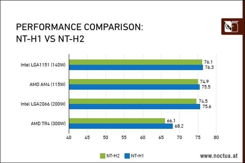NT performance comparison border
