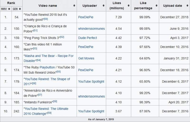 Pewdiepie S Youtube Rewind Is Now Most Liked Non Music Vid Eteknix