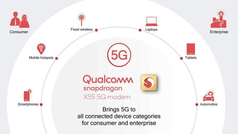 Qualcomm Announces Snapdragon X55 2nd-Gen 5G Modem