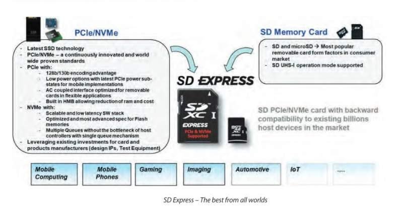 SD Association Announces MicroSD Express at MWC 2019