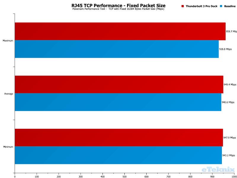 Elgato Thunderbolt 3 Pro Dock Chart LAN TCP Fixed