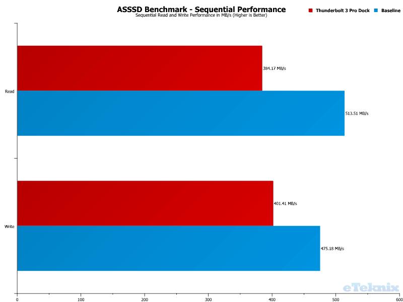 Elgato Thunderbolt 3 Pro Dock Chart USB ASSSD 1 Sequential Performance