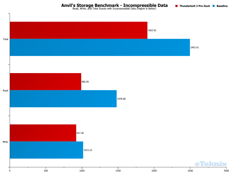 Elgato Thunderbolt 3 Pro Dock Chart USB Anvils 100 Incompressible Data