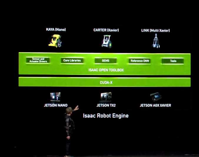 Nvidia Jetson Nano - $99 of CUDA X Awesomeness