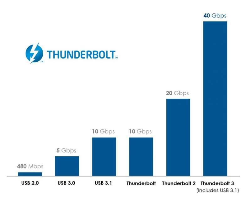 USB4 Integrating Intel Thundertbolt 3 for 40Gbps Connectivity