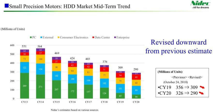 Hard Disk Drive Shipments Projected to Drop by 50% in 2019