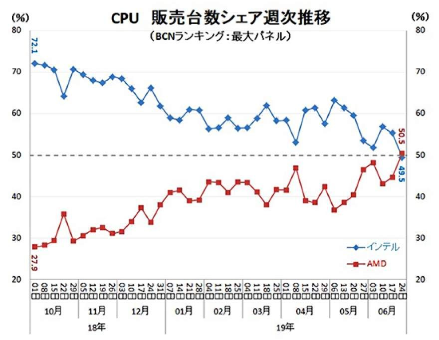 AMD Now Sells More CPUs Than Intel in Japan