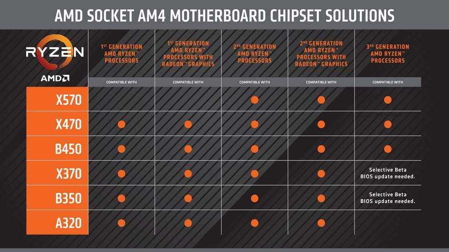 AMD CPU-Chipset Compatibility Chart