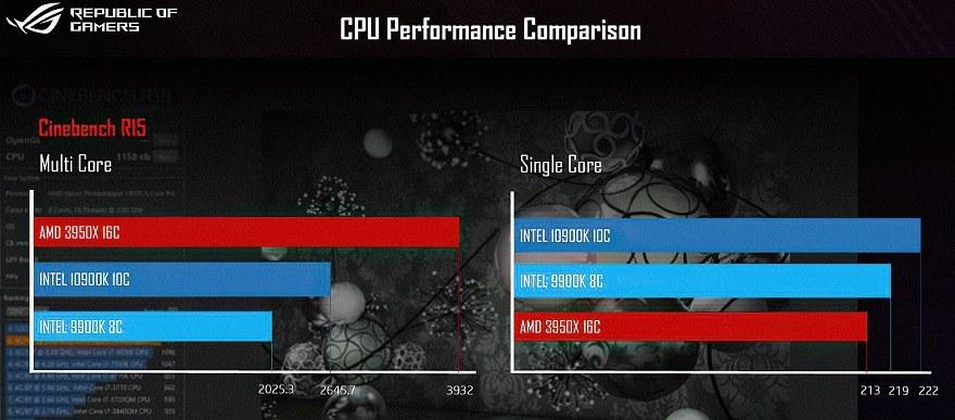 Core i9-10900K vs. Ryzen 9 3950X intel amd benchmark