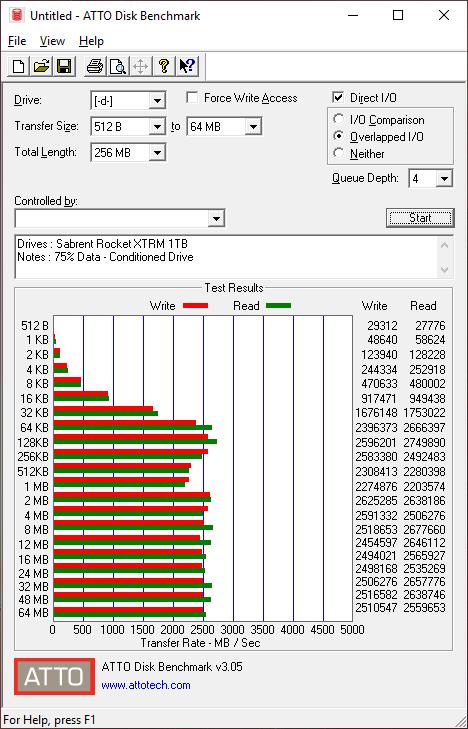 Sabrent Rocket XTRM 1TB BenchCondi atto 75