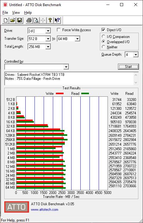Sabrent Rocket XTRM 1TB BenchFresh atto 75
