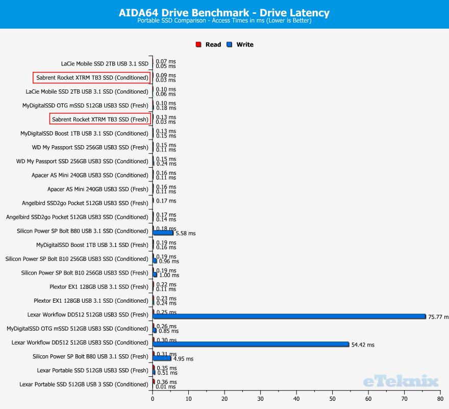Sabrent Rocket XTRM 1TB ChartComparison AIDA latency