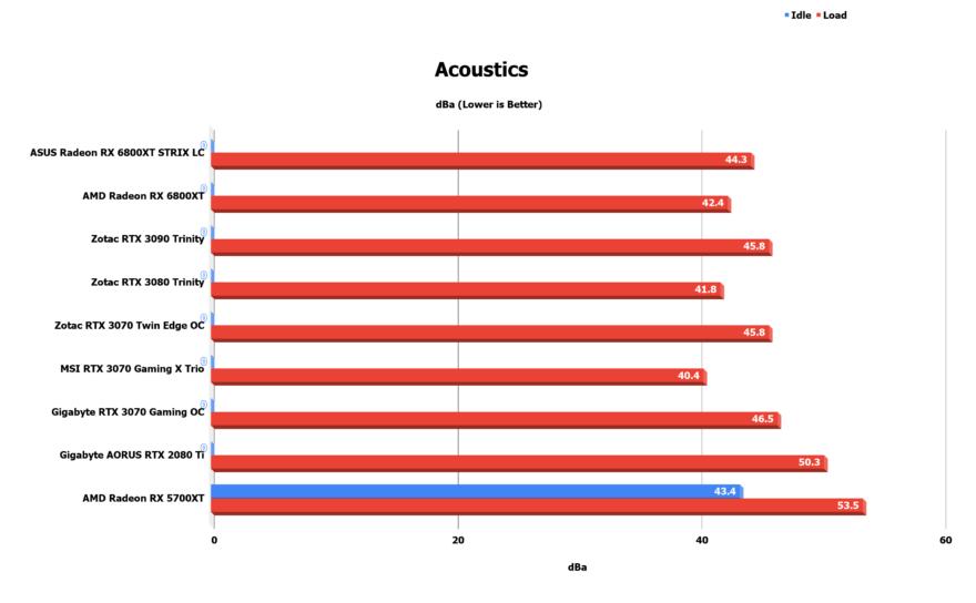 Acoustics 1 1