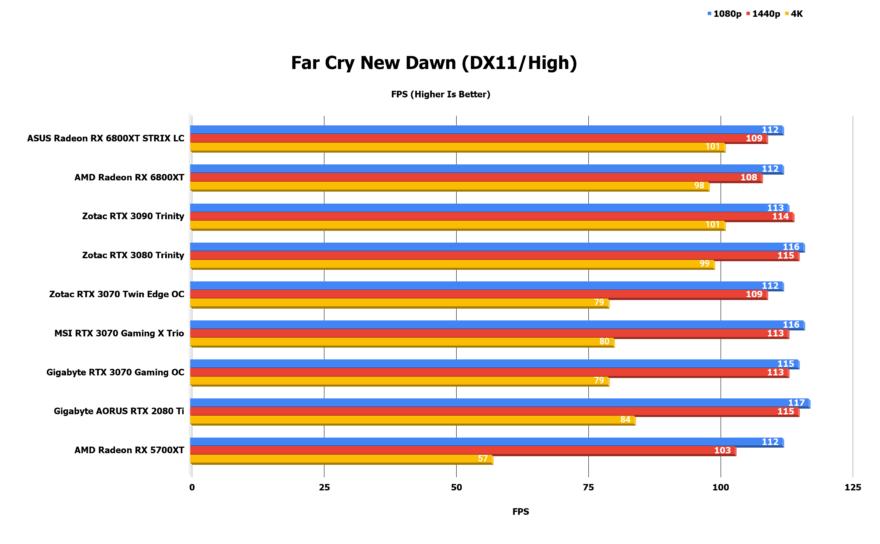 Far Cry New Dawn DX11 High 1 1