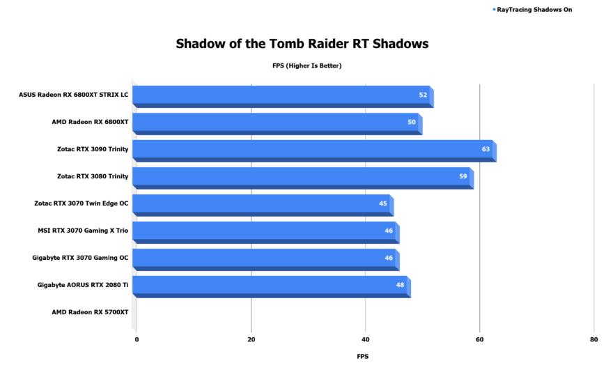 Shadow of the Tomb Raider RT Shadows 1 3