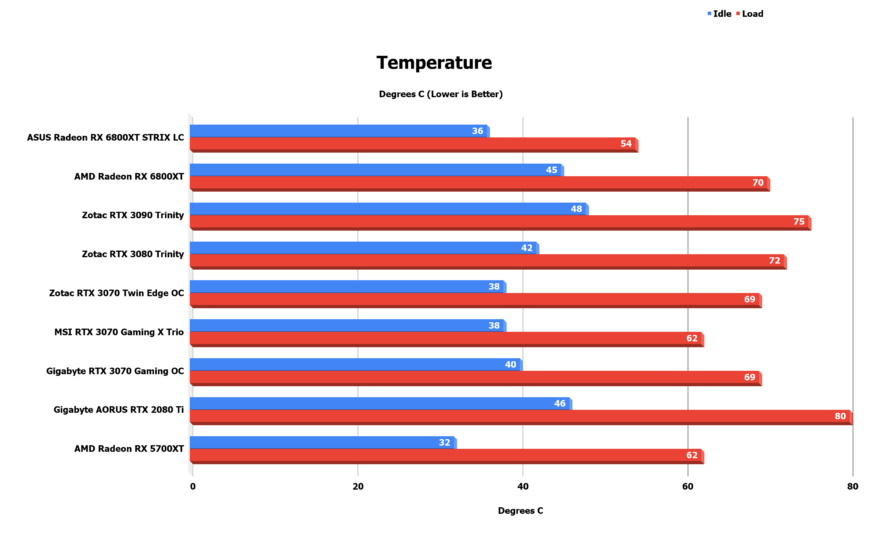 Temperature 1 1