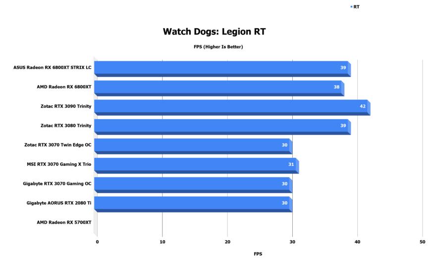 Watch Dogs Legion RT 1 3