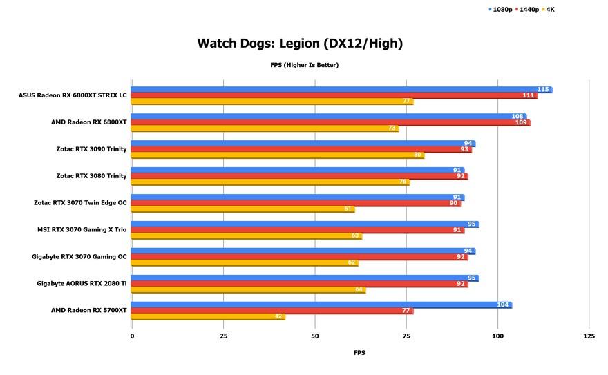 watch dogs legion VsNyb