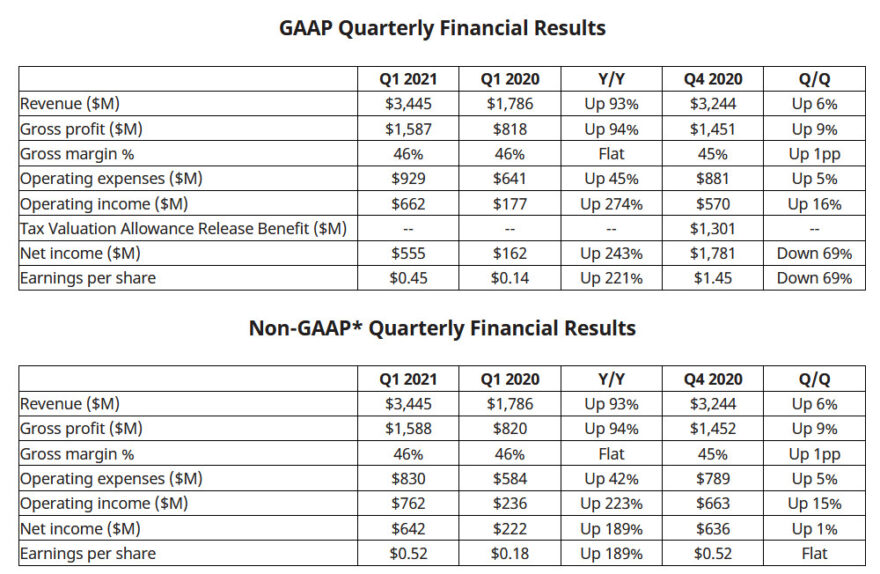 amd first quarter financial results 2001