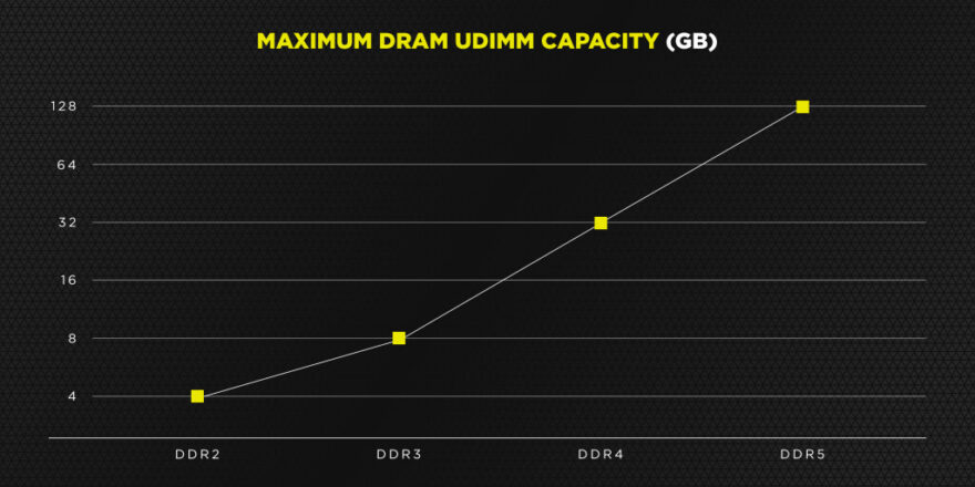 Corsair DDR5-6400 Memory Coming This Year!