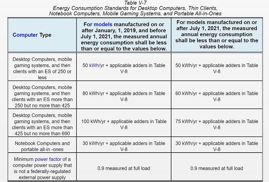 California's Energy Consumption Tier 2 Gaming PC Ban