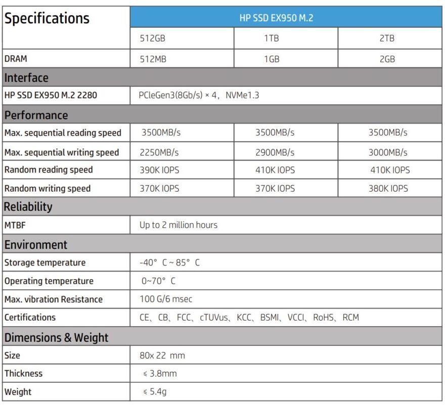 HP EX950 NMVe M.2 2TB SSD Review