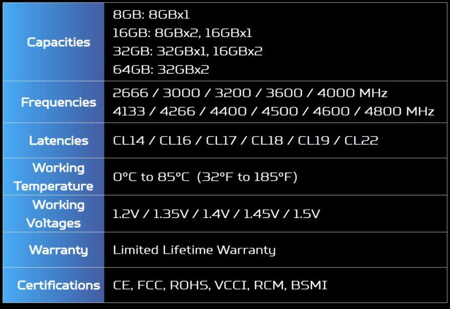 Predator Talos DDR4 32GB 3200MHz Memory Review